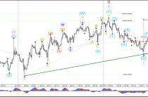 Евро/доллар, доллар/иена завершения волны-1 и повторять на волну-2