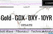 04/24/17 — Gold GDX Dollar 10yr Elliott Wave Market Analysis