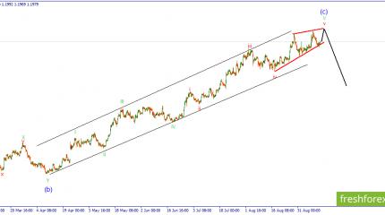 EUR/USD. Заключительный рост