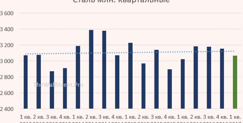 Анализ производственных результатов ММК за 1 кв. 2017