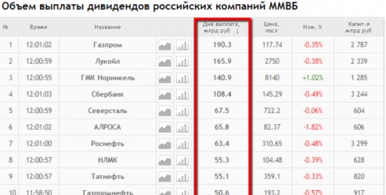 Рубль и дивиденды