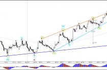 Евро/доллар, фунт/доллар волна-3 наращивать обороты и волны 4 коррекции