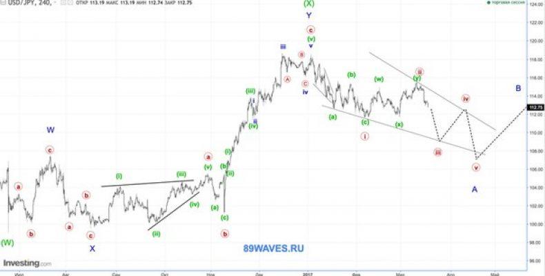 Волновой анализ USD/JPY. Японская йена. 4H
