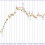 Волновой анализ USD/JPY. Начало положено, ждем продолжения.