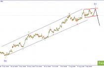 EUR/USD.Возможен рост внутри диагональника.