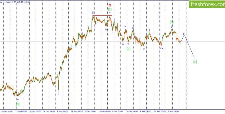 Волновой анализ USD/JPY. Ожидается коррекционный рост пары