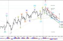 Евро/доллар строит классического медвежьего канала тенденция к 1.05