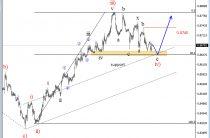 Волновой анализ EURGBP