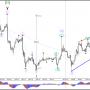Евро/бычий зигзаг USD на 78.6% сопротивления Фибоначчи