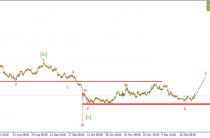 GBP/USD. Рост  в рамках коррекции.