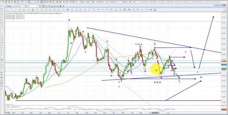 Elliott Wave Analysis of Gold, Silver & GDX as of 24th June 2017