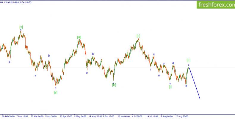 USD/JPY.  Возможно формируется волны [ii] нисходящего импульса.