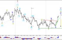 Евро/бычий импульс USD достиг зоны сопротивления 1.0750