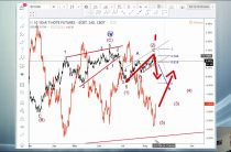 Elliott Wave Analysis on USDJPY vs Stocks and 10yr Notes