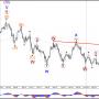 Зоны решение долларов показывают бычий или Медвежий тренд