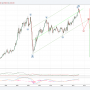 Аналитики объяснили «безостановочное» падение на ММВБ