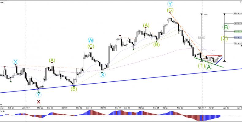 Евро/доллар Двойная Дивергенция появляется после 300 снижение Типун
