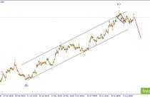 EUR/USD. Развитие коррекционной волны подходит к концу.