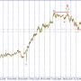 USD/JPY. Продажи ниже 111.45.
