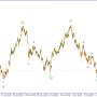USD/JPY. Ожидается рост пары в рамках коррекции.