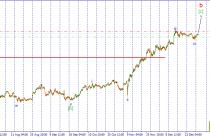 USD/JPY. Доллар продолжает укрепляться.