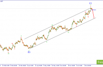 Волновой анализ EUR/USD. Снижение вот-вот начнется
