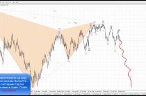 Российский рубль и нефть. Аналитика по волнам Эллиотта и паттернам Гартли