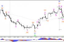 Фунт/доллар возвращается в треугольник после выходе Великобритании из ЕС