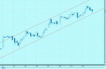 Трендовый коридор на графике котировок акций «Россетей»