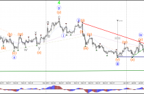 Медвежий импульс в направлении пара GBP в USD 1.22 прорыва или отскока