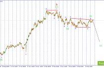 USD/JPY. Продаем по рынку с минимальным стоп лоссом.