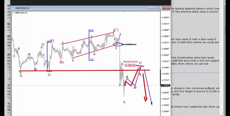 Elliott Wave Update: EURUSD, GBPUSD and USD Index