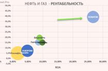 НОВАТЭК: Запуск Ямал СПГ и цена акций 1000 руб.?