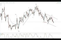 Elliott Wave forex update — 03.03.17