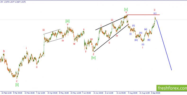 GBP/USD. Ожидается начало развития iii нисходящего импульса.