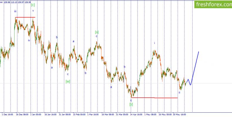 Волновой анализ USD/JPY. Цена, вероятно, готовится к импульсному росту