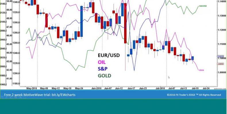 Elliott Wave Market Analysis post Fed minutes