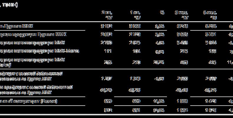 ММК: оцениваем операционные результаты за 2 кв. 2017