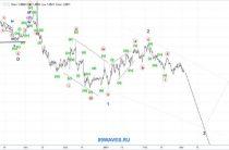 EUR/USD. Евро. 2H