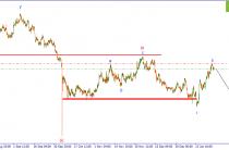 GBP/USD. Начало третьей нисходящей импульсной волны.