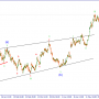 Волновой анализ EURUSD. Осторожные продажи.