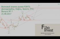 Волновой анализ рынка FORTS. Доллар/рубль, Нефть, Золото, РТС.