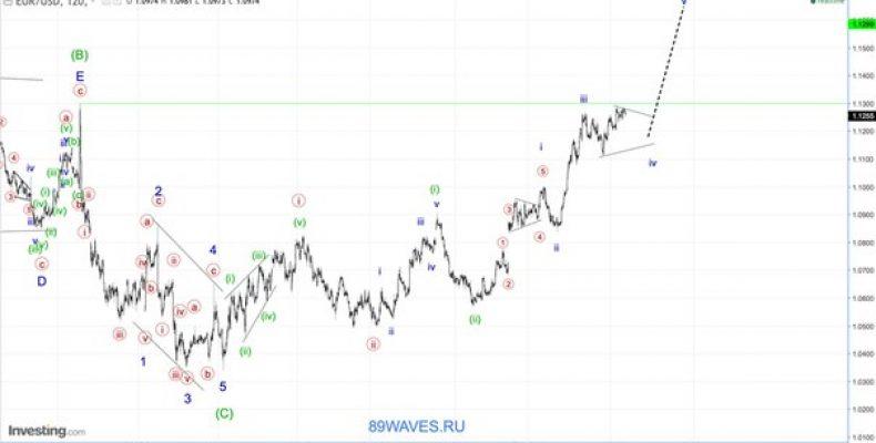 Волновой анализ EUR/USD. Евро. 2H.