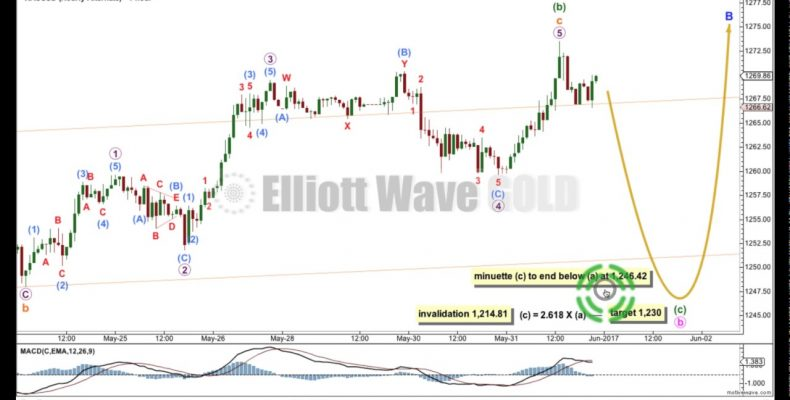 Gold Elliott Wave Technical Analysis — 31st May, 2017