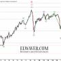 Нефть: началось ли падение к $20 и ниже?