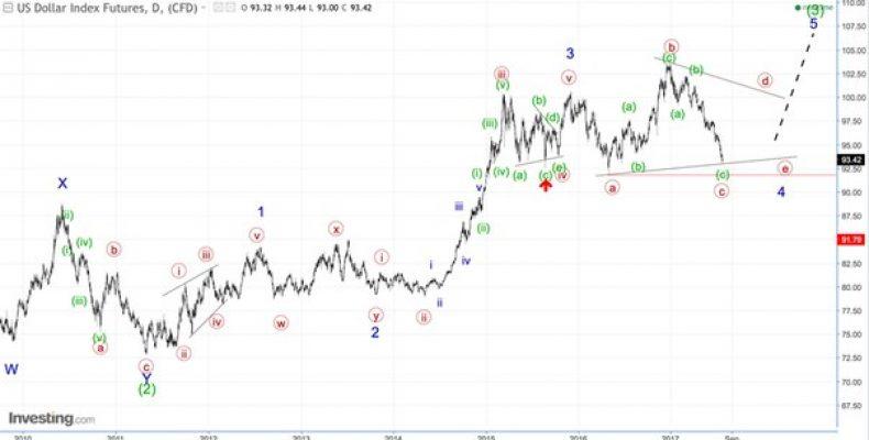 Волновой анализ DXY. 1D. Индекс американского доллара