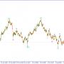 USD/JPY.  Ожидается дальнейшее снижение пары.