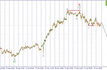 USD/JPY. Назревает импульсное снижение пары.