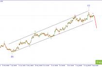 EUR/USD. Ожидается развитие импульсного снижения.
