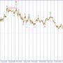 USD/JPY. Переходим в режим ожидания